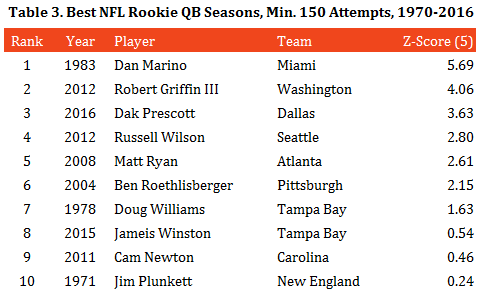 table-3-best-rookie-qb-seasons