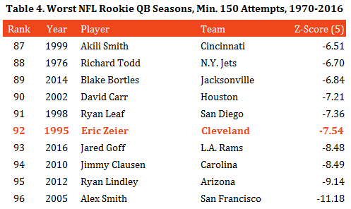 table-4-worst-rookie-qb-seasons