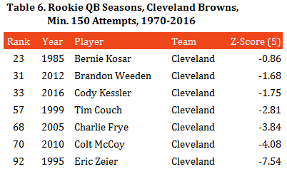 table-6-cleveland-browns-rookie-qbs