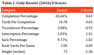 table-1-kessler-z-scores