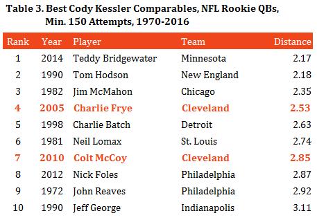table-3-best-kessler-comparables