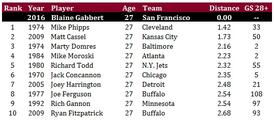 Arizona Cardinals - Gabbert