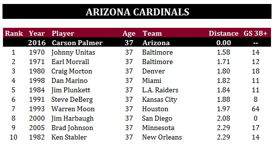 Arizona Cardinals - Palmer
