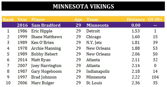 Minnesota Vikings - Bradford