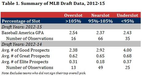 Table 1 - Summary of MLB Draft Data, 2012-15.jpg