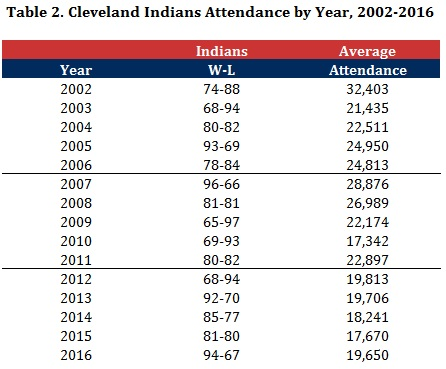 Table 2 - Indians Attendance by Year