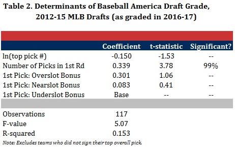 Table 2 - Regression Results for BA Draft Grades.jpg