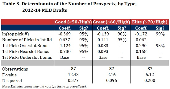 Table 3 - Regression Results on Prospects by Tiers.jpg