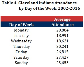 Table 4 - Indians Attendance by Day of Week