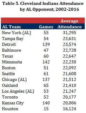 Table 5 - Indians Attendance by AL Opponent