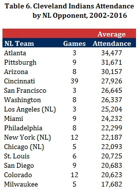Table 6 - Indians Attendance by NL Opponent