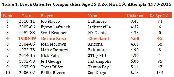 Table 1 - Brock Osweiler Comparables